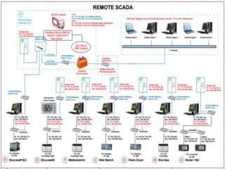 2010 - ระบบบันทึก และแสดงผล SCADA ระยะไกล (Remote Monitoring and Data Logging SCADA System)